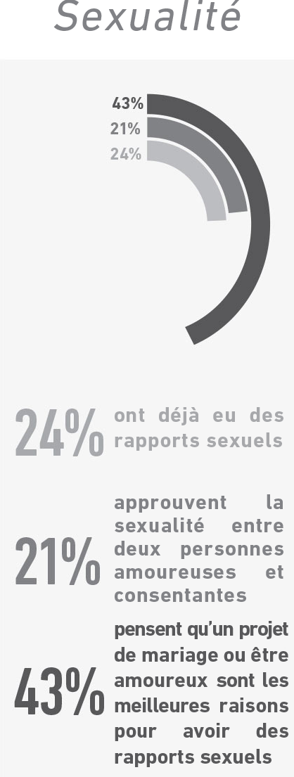 stats_sex